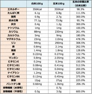 玄米栄養比較 引用:http://www.maisen.co.jp/jiten/genmai-eiyo.html