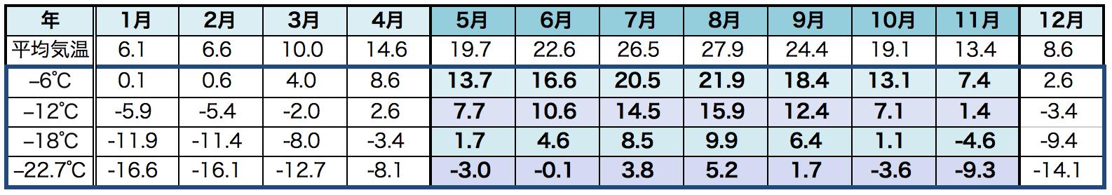 東京の月ごとの平均気温と1000m上がった場合の気温